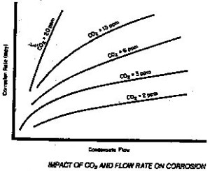 The Impact of CO2 and Flow Rate on Corrosion