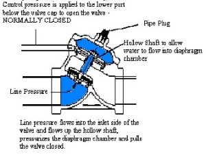 Normally CLOSED AquaMatic diaphragm valve cross-section showing how the control pressure actuates the valve.