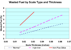 wasted fuel chart
